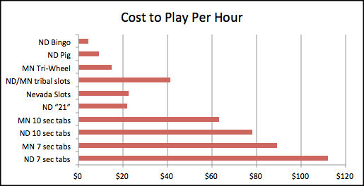 Showing how much it costs a player to play per hour